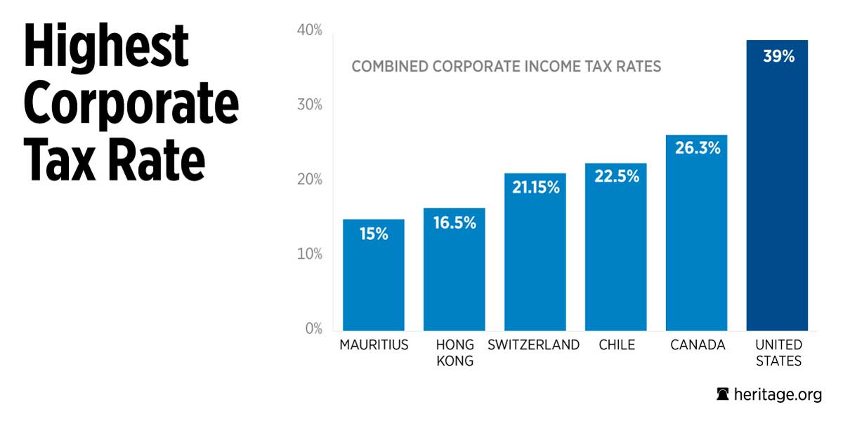 Corporate tax rates among developed nations, via The Heritage Foundation.