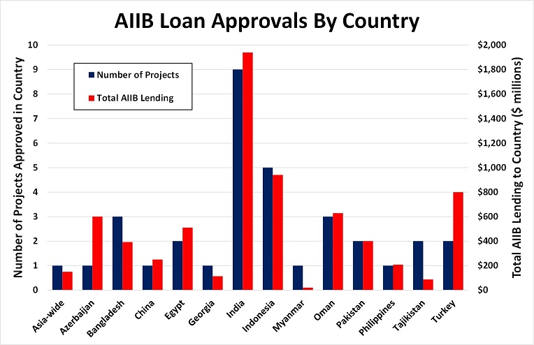 AIIB Loan Approval by Countries