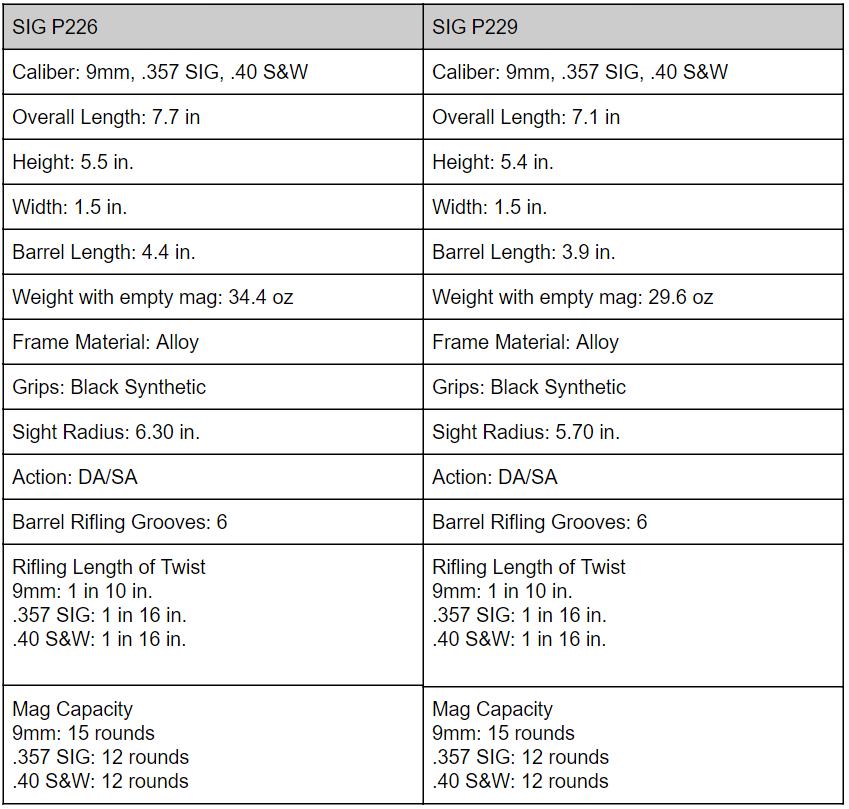 Sig vs  Sig: Sig Sauer's P226 Gun vs  P229 (Who Wins?) | The