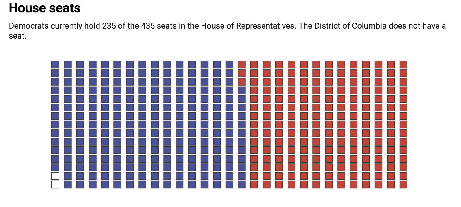 As of June 4, 2019.  Chart: The Conversation, CC-BY-ND  Source: house.gov