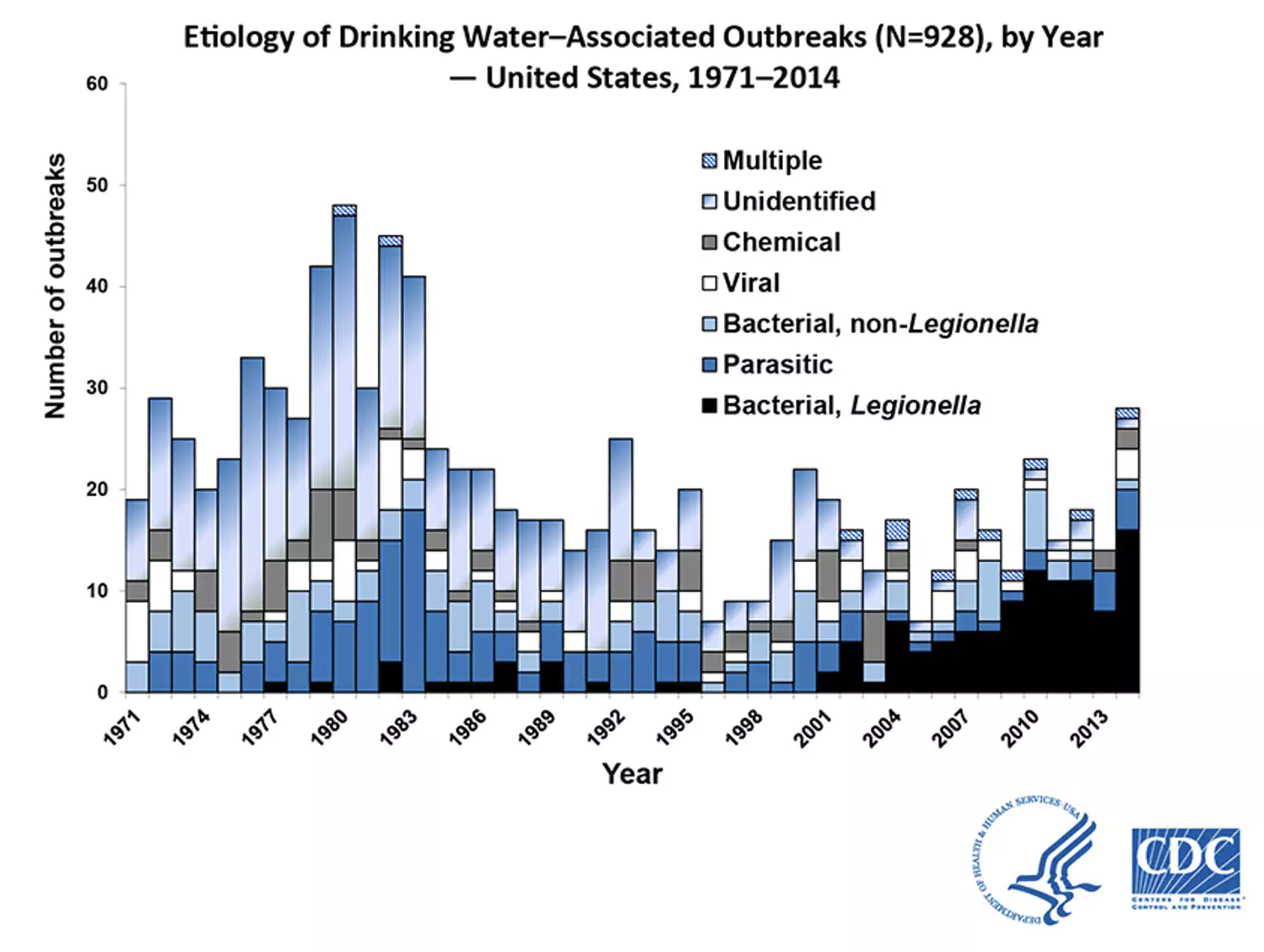 In 2013–2014, 42 drinking water–associated outbreaks were reported, accounting for at least 1,006 cases of illness, 124 hospitalizations and 13 deaths.CDC