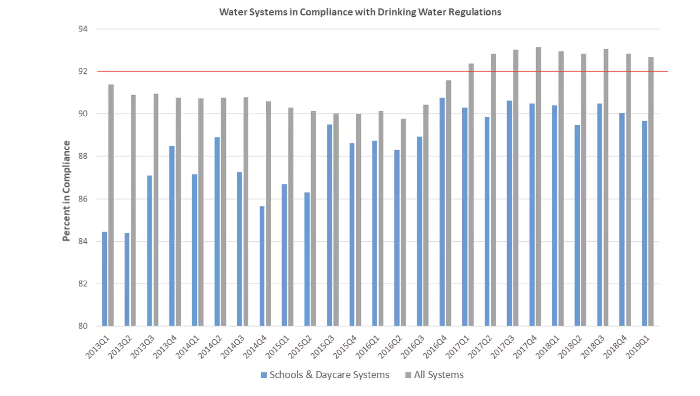 Compliance with federal drinking water standards at schools and day care centers has ranged between 84% and 91%. EPA