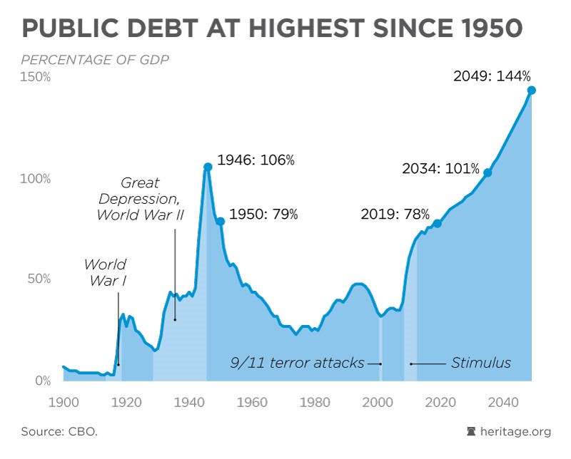 Debt Bomb Ready to Blow: The Greatest Threat to America (All in One