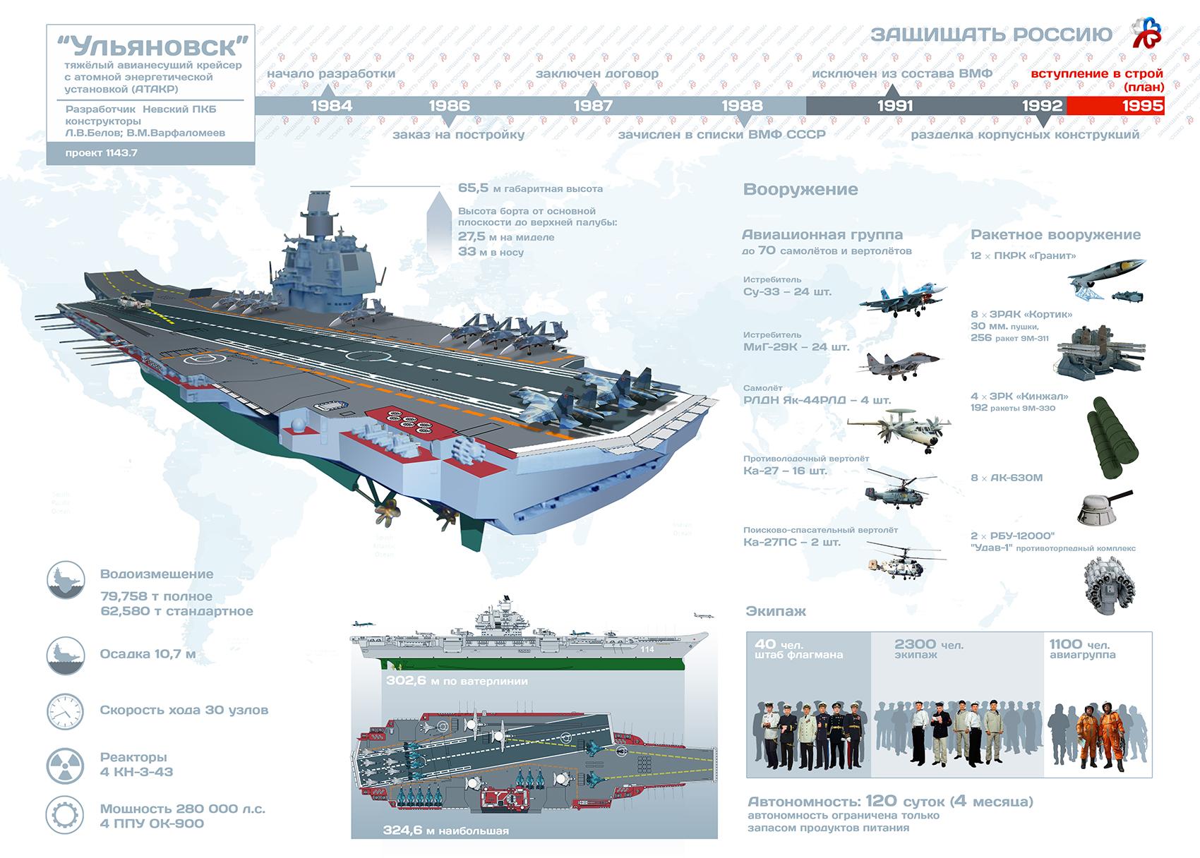 Meet the Ulyanovsk: Russia's 85,000 Ton Monster Aircraft Carrier