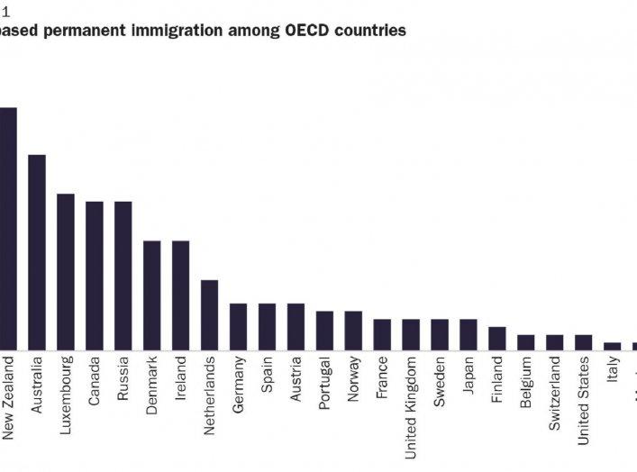OECD/Cato